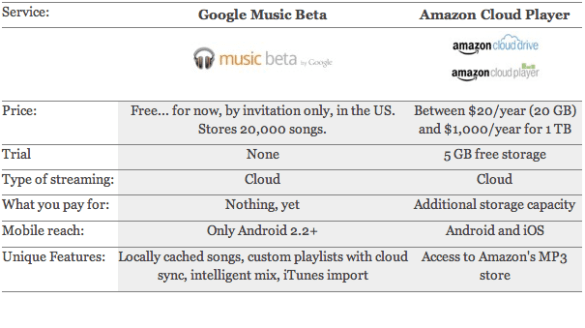 Streaming Music Services #1