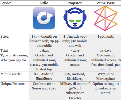 Streaming Music Services #3