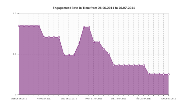Engagement Rate in Time Heineken