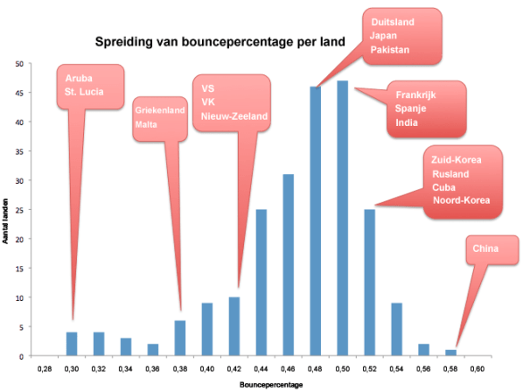 Bouncepercentage per land Google Analytics