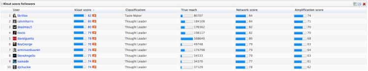 Klout Score Followers - DJs from DJ Top 100 - 2011