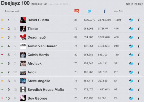 Rankingz Top 10 - Deejays