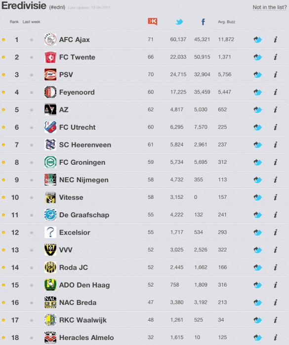 Social Media Chart - Eredivisie 2011-2012