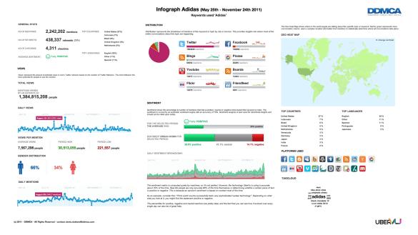 Infograph Adidas over 180 dagen
