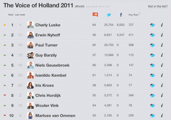 The voice of Holland Top 10 2011