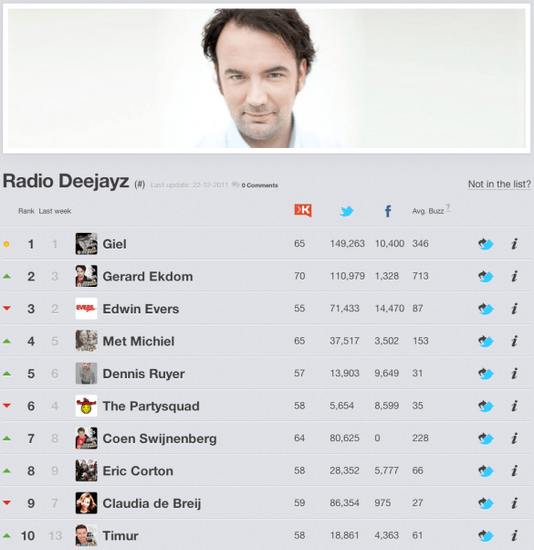 Top 10 Radio DJ's 2011