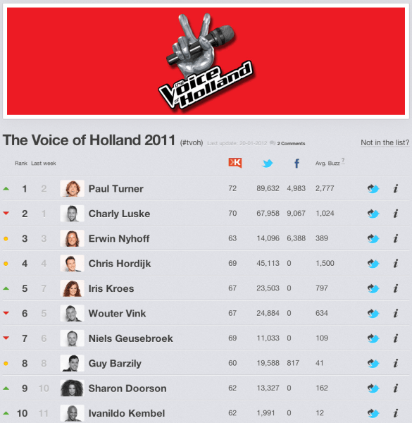 De uitslag van The voice of Holland via onder andere Sociale Media