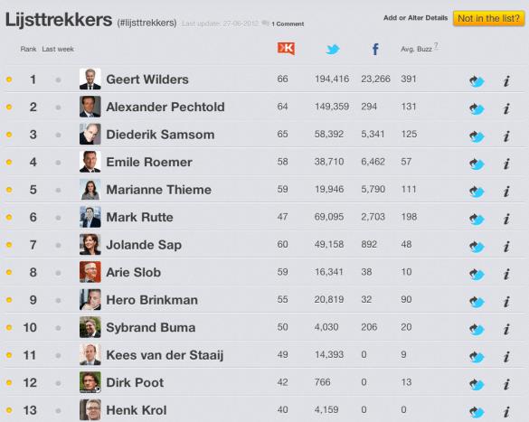 Lijsttrekkers verkiezingen 2012