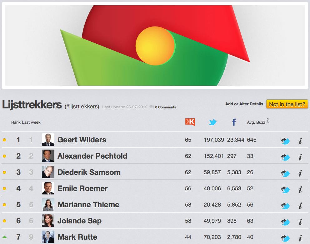 Rankingz - Lijsttrekkers