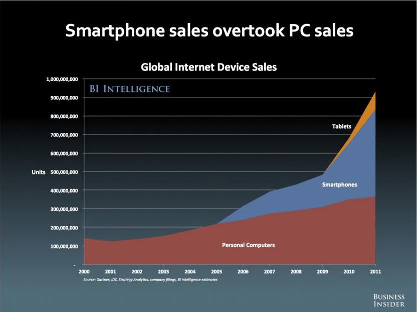 Smartphone vs PC verkopen