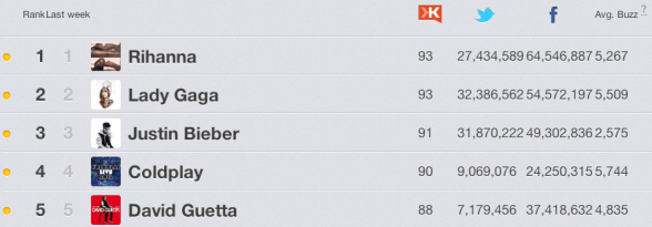 Muziek 2012 - de lijst