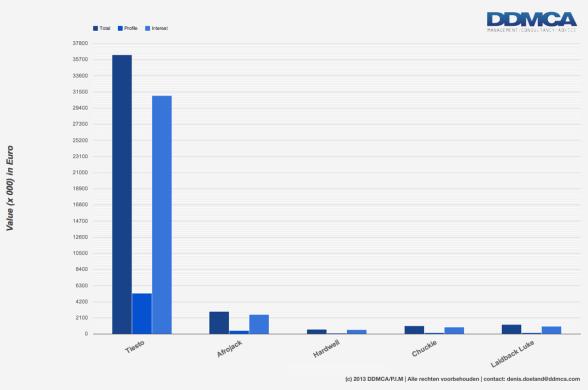 Financiële waarde data Exportartiesten 2011