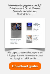 Download gratis de papers, presentaties, reports en infographics van D2W