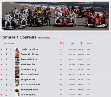 Formule 1 coureurs 2013