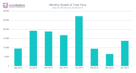Monthly_Growth_of_Total_Fans_-_AFC_Ajax_from_01-09-2012_to_30-04-2013