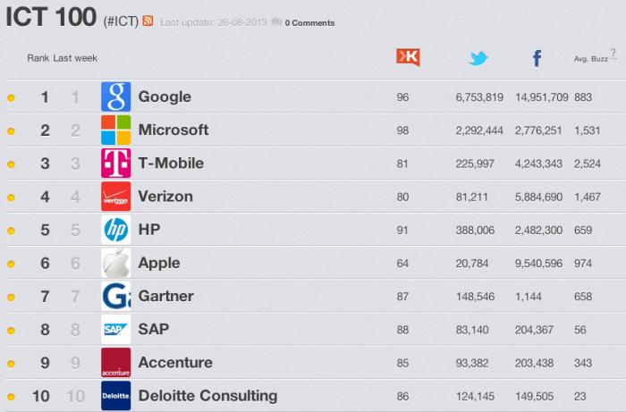Lijst ICT bedrijven in Nederland
