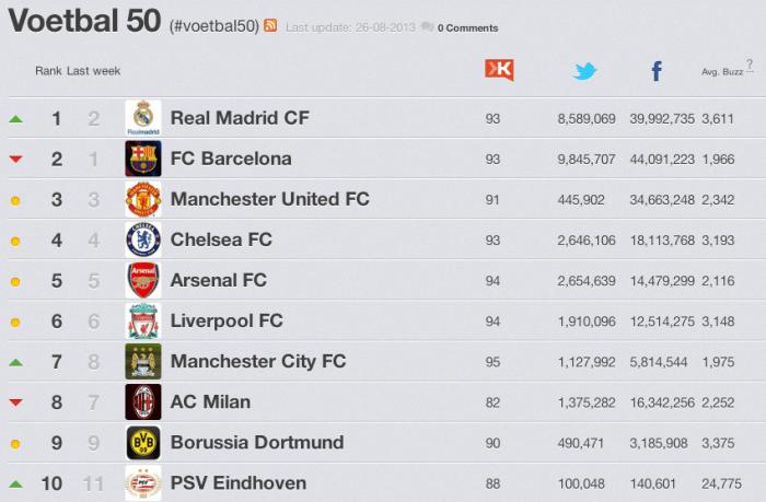 Lijstje Internationale Voetbalclubs