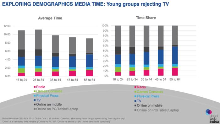 Demografische gegevens TV-kijken