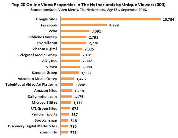 Top-20-video-properties-the-netherlands-september-2013