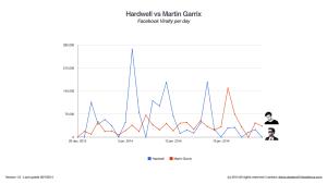 Hardwell vs Martin Garrix