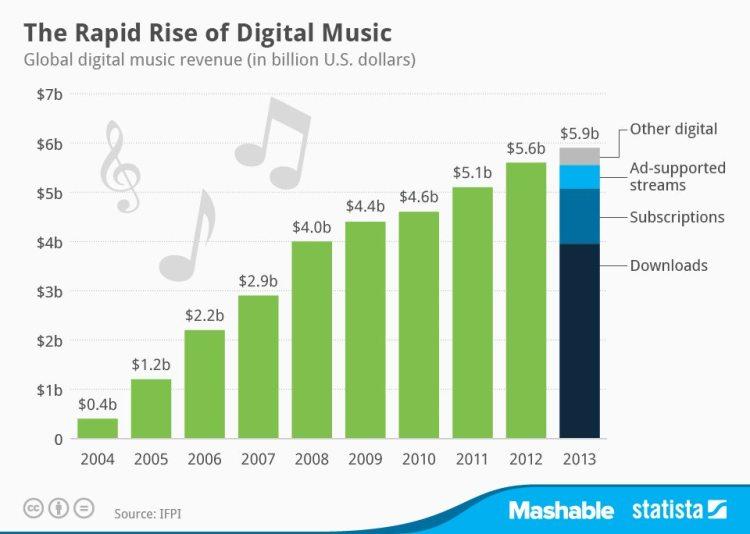 De snelle groei van digitale muziek