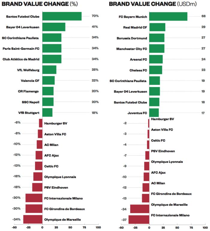 Stijgers en dalers voetbalclubs in waarde 2006-2013