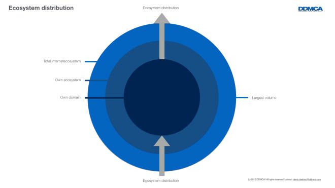 Egosystem to Ecosystem distribution.001