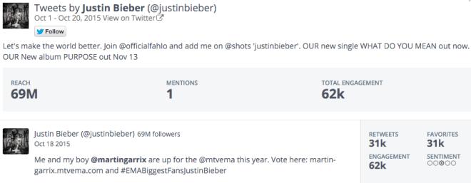 tweet Justin Bieber over Martin Garrix