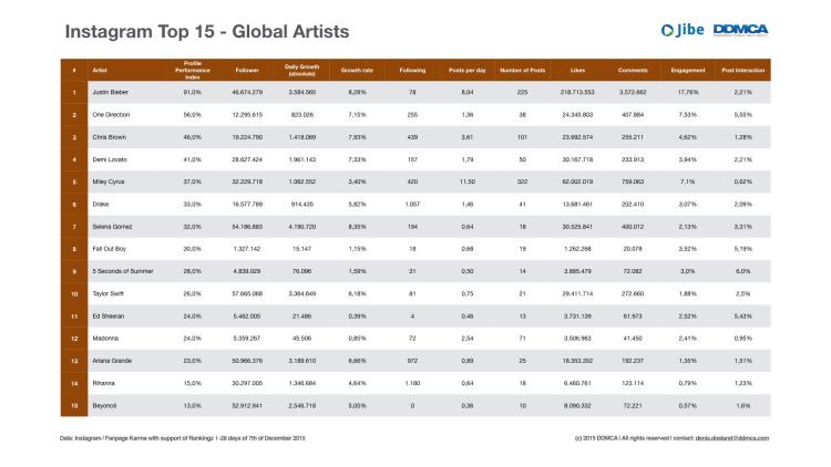 Instagram Top 15 - Global Artists.001