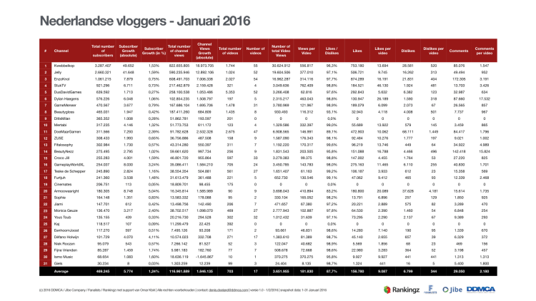 YouTube - Nederlandse vloggers Januari 2016.001
