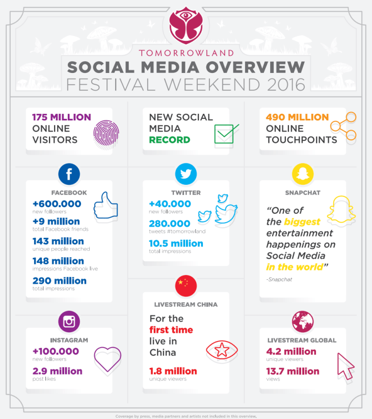 Tomorrowland 2016 in social media data