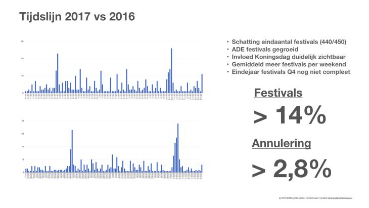 Dance Festival Monitor 2017 - Q3 - 2