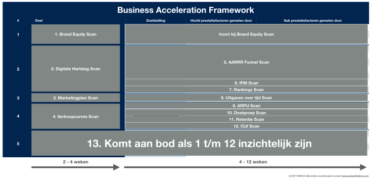 basis analyses van het business acceleration framework