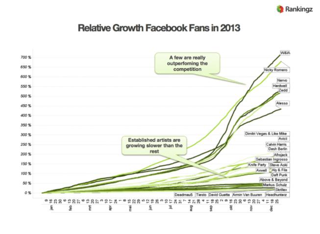 Virale groei van Facebook pagina's van DJ's in 2013
