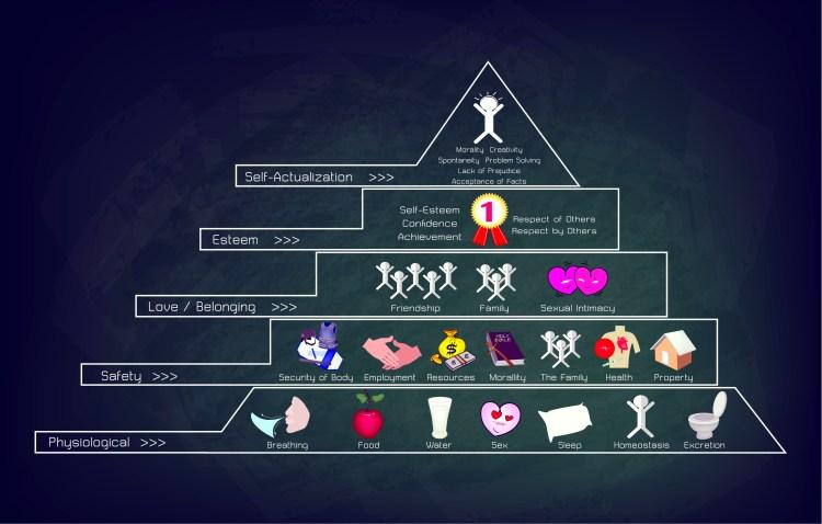 De piramide van Abraham Maslow