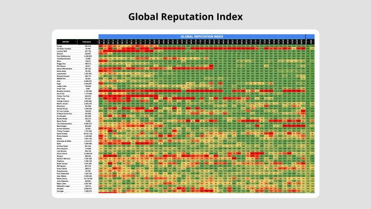 De reputatie index van DJ's op social media tussen 2016-2020