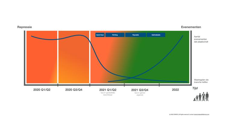 Groeimodel voor organisaties tijdens de coronaperiode