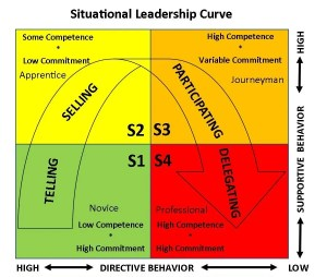 situational leadership chart 1