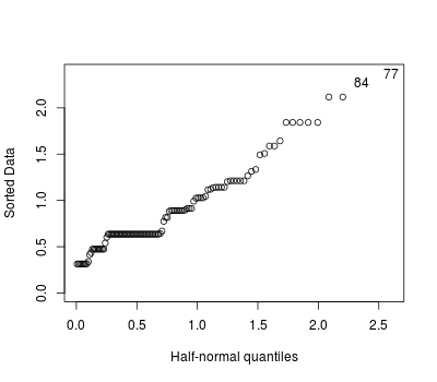 Half-normal plot of the residuals