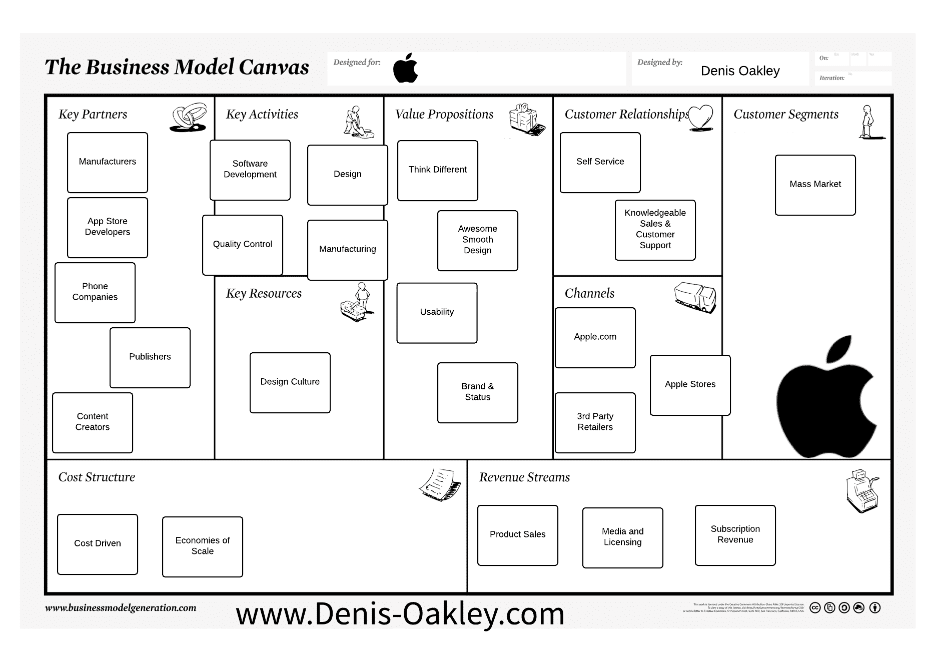 Apple Business Model Canvas