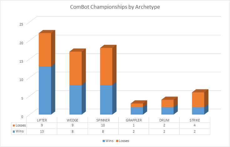 Championships_by_Archetypes