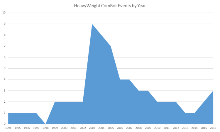 HW_ComBot_Events_by_Year_large