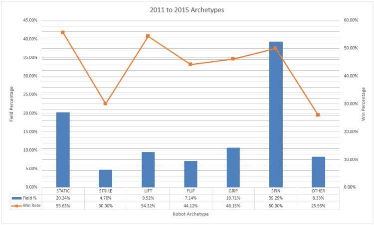 archetypes_2010-2015