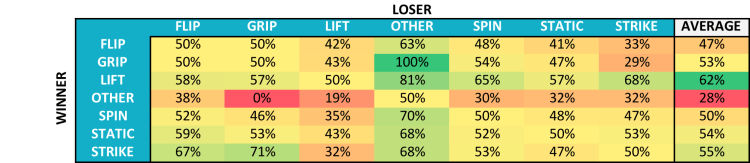 Archetype win percentage against other archetypes