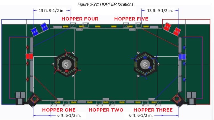 "Figure 3-22 ""HOPPER locations"" mod"
