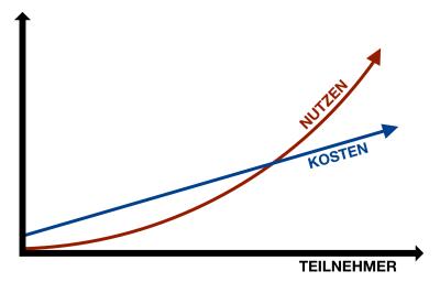 Metcalfesches Gesetz.png