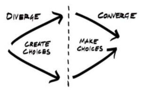 brainstormen convergeren divergeren