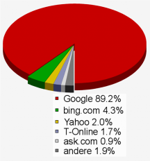 Suchmaschinen Nutzung weltweit