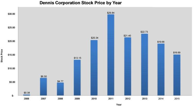 Stock Price Chart 2016