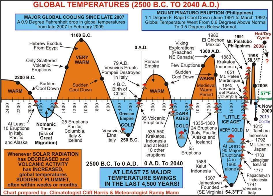 Image result for global warming hoax
